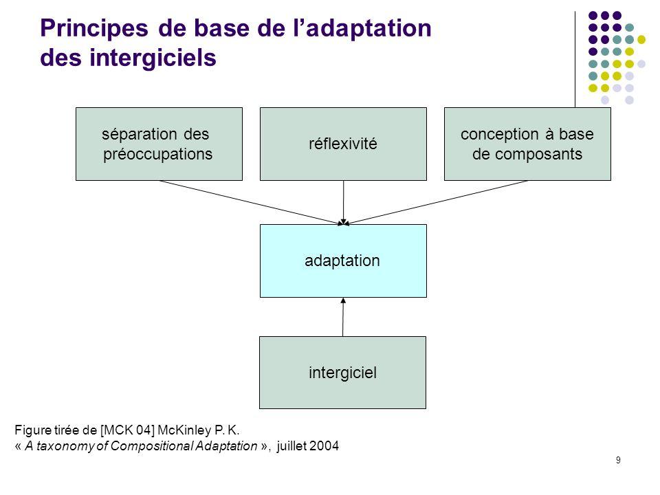 9 séparation des préoccupations réflexivité conception à base de composants adaptation intergiciel Figure tirée de [MCK 04] McKinley P.
