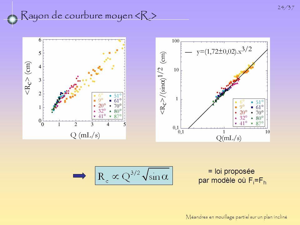 24/37 Rayon de courbure moyen Méandres en mouillage partiel sur un plan incliné = loi proposée par modèle où F i =F h