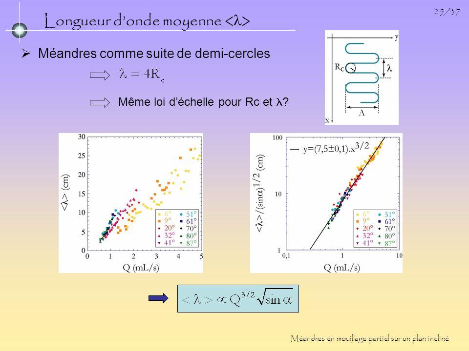 25/37 Longueur donde moyenne Méandres en mouillage partiel sur un plan incliné Méandres comme suite de demi-cercles Même loi déchelle pour Rc et ?
