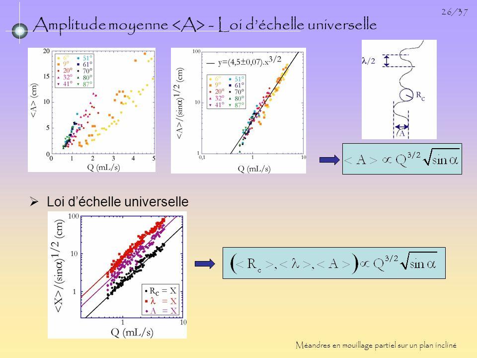26/37 Amplitude moyenne - Loi déchelle universelle Méandres en mouillage partiel sur un plan incliné Loi déchelle universelle