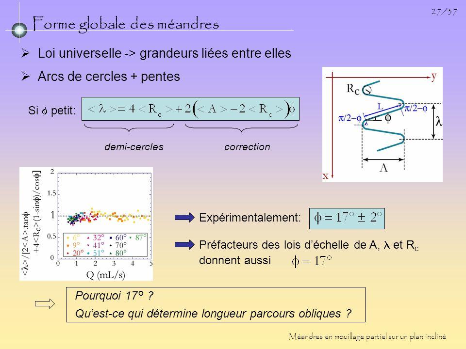 27/37 Forme globale des méandres Arcs de cercles + pentes Si petit: demi-cercles correction Méandres en mouillage partiel sur un plan incliné Loi univ