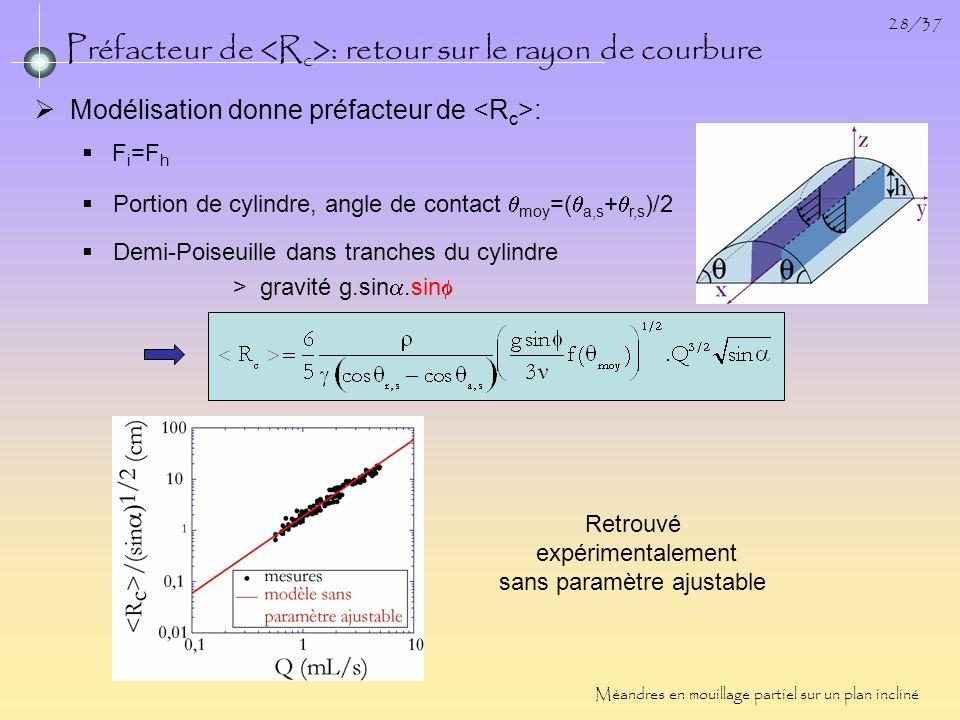 28/37 Préfacteur de : retour sur le rayon de courbure Retrouvé expérimentalement sans paramètre ajustable Méandres en mouillage partiel sur un plan in