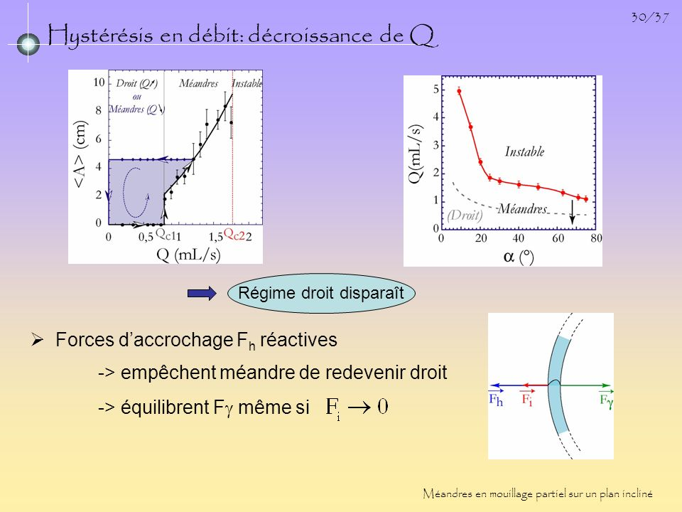 30/37 Hystérésis en débit: décroissance de Q Méandres en mouillage partiel sur un plan incliné Forces daccrochage F h réactives -> empêchent méandre d