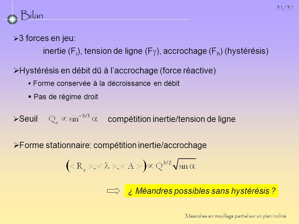 31/37 Bilan Méandres en mouillage partiel sur un plan incliné Forme stationnaire: compétition inertie/accrochage Hystérésis en débit dû à laccrochage