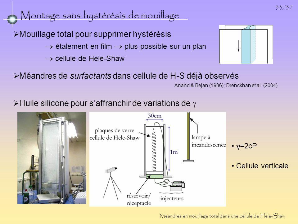 33/37 Montage sans hystérésis de mouillage Méandres en mouillage total dans une cellule de Hele-Shaw Méandres de surfactants dans cellule de H-S déjà