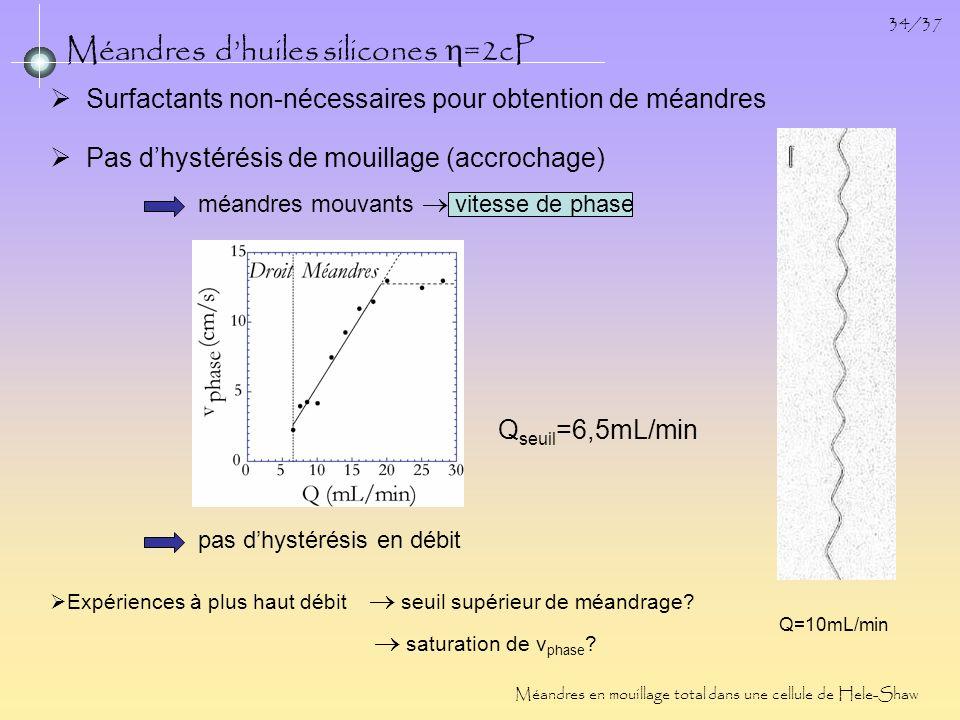 34/37 Méandres dhuiles silicones =2cP Méandres en mouillage total dans une cellule de Hele-Shaw Surfactants non-nécessaires pour obtention de méandres