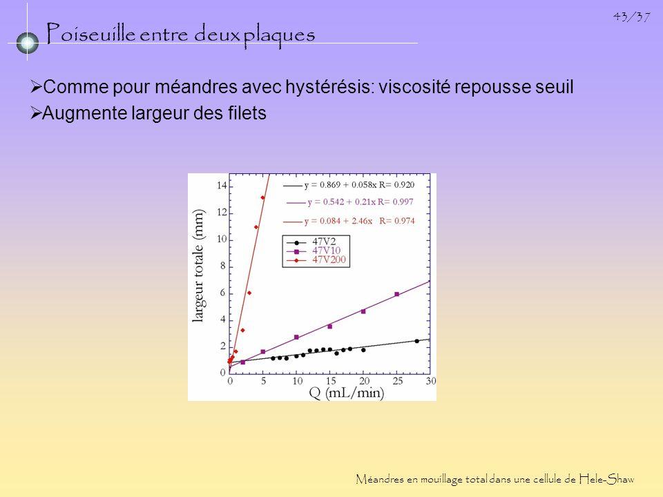 43/37 Poiseuille entre deux plaques Méandres en mouillage total dans une cellule de Hele-Shaw Comme pour méandres avec hystérésis: viscosité repousse