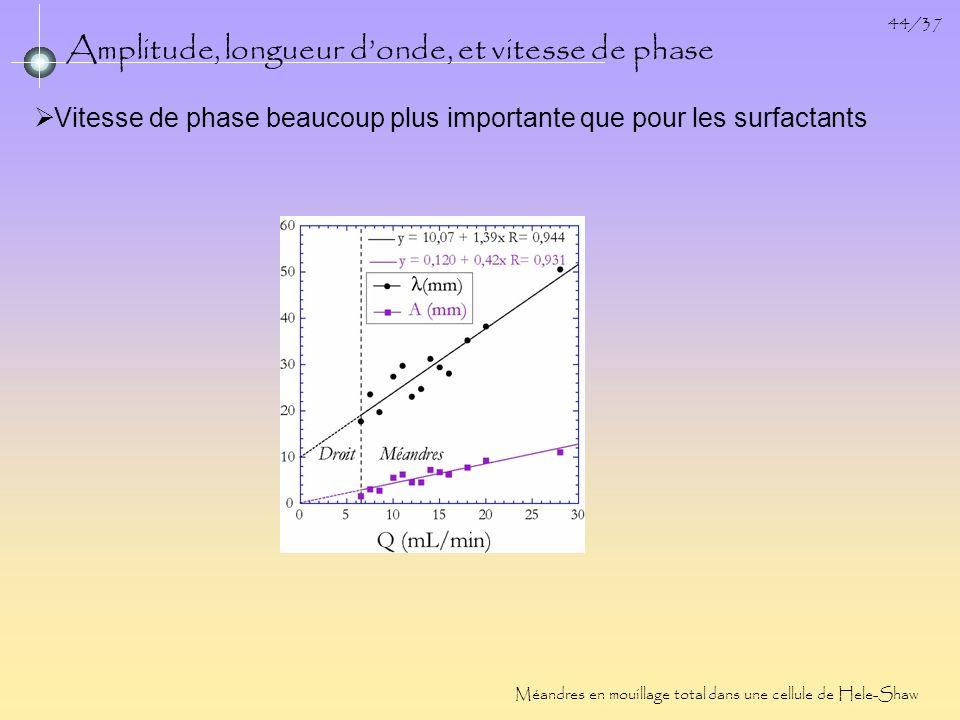 44/37 Amplitude, longueur donde, et vitesse de phase Méandres en mouillage total dans une cellule de Hele-Shaw Vitesse de phase beaucoup plus importan