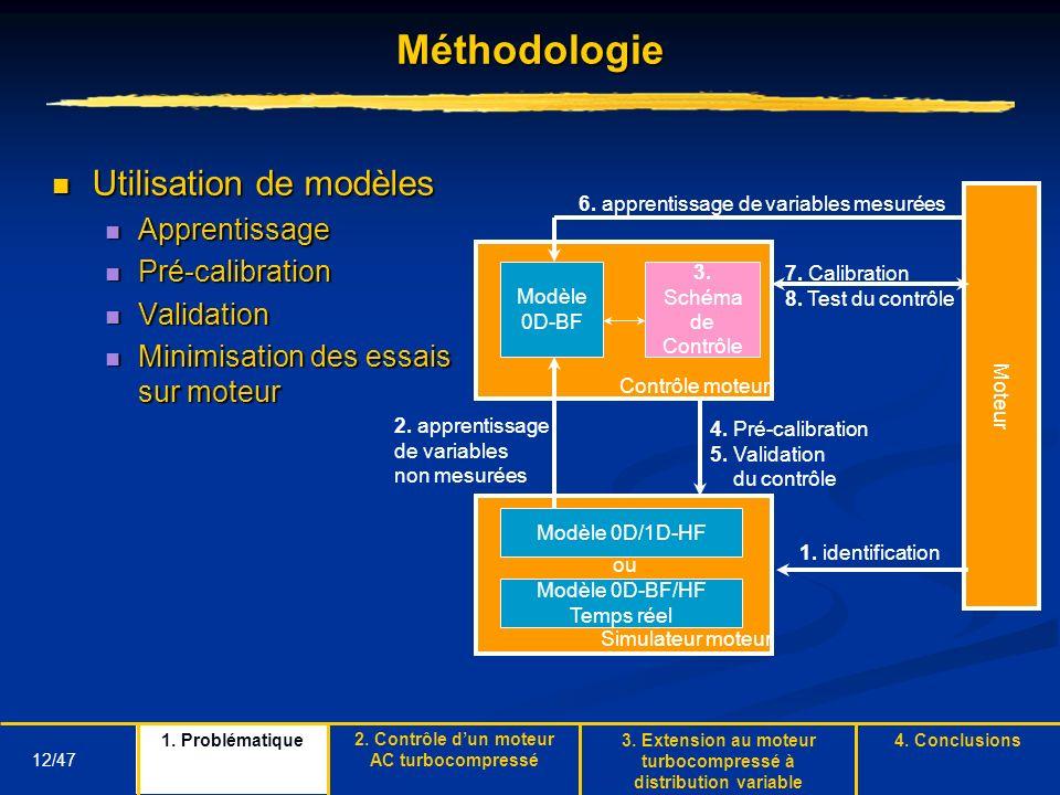 12/47Méthodologie Moteur 1. identification Simulateur moteur Modèle 0D-BF/HF Temps réel Modèle 0D/1D-HF ou 3. Schéma de Contrôle Modèle 0D-BF 2. appre
