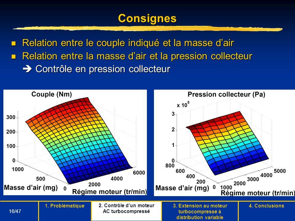 16/47 Consignes Relation entre le couple indiqué et la masse dair Relation entre le couple indiqué et la masse dair Relation entre la masse dair et la