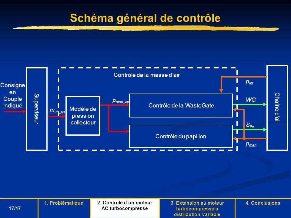 17/47 Schéma général de contrôle m air_sp S thr WG Superviseur Consigne en Couple indiqué Chaîne dair p man_sp Modèle de pression collecteur Contrôle