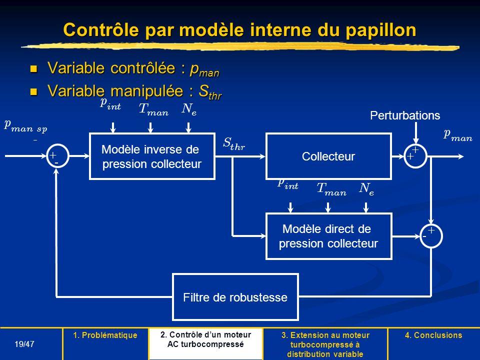 19/47 Contrôle par modèle interne du papillon Variable contrôlée : p man Variable contrôlée : p man Variable manipulée : S thr Variable manipulée : S