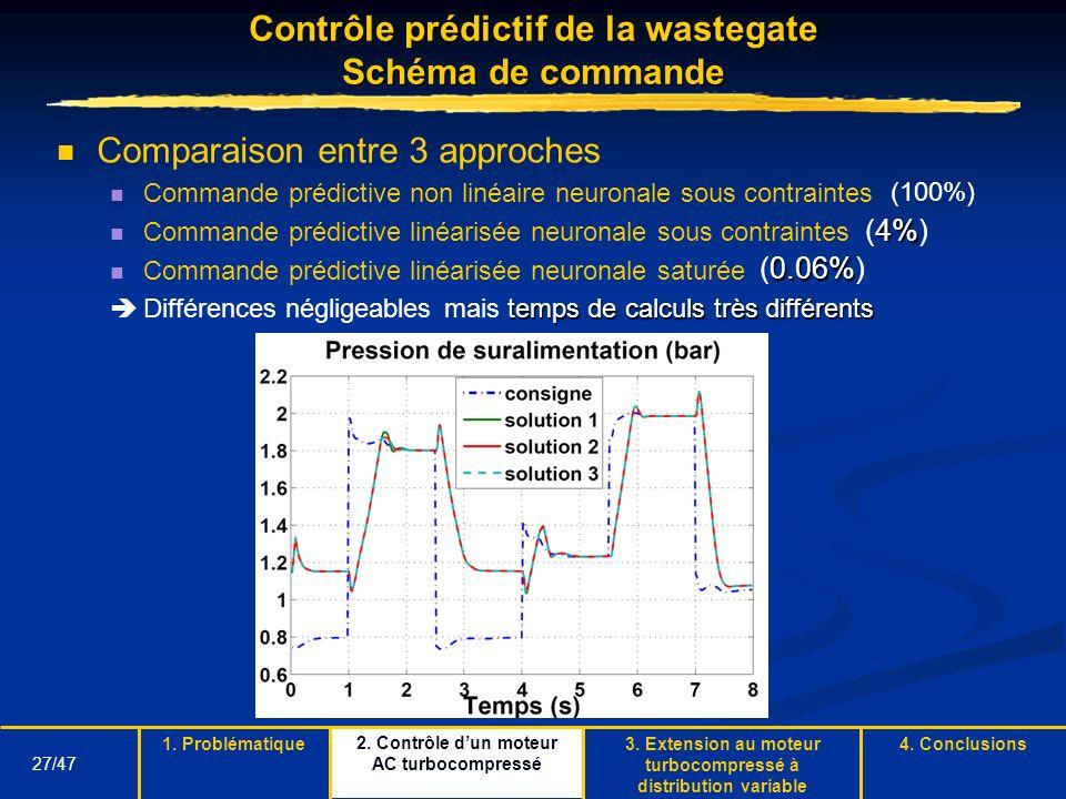 27/47 Contrôle prédictif de la wastegate Schéma de commande Comparaison entre 3 approches Commande prédictive non linéaire neuronale sous contraintes