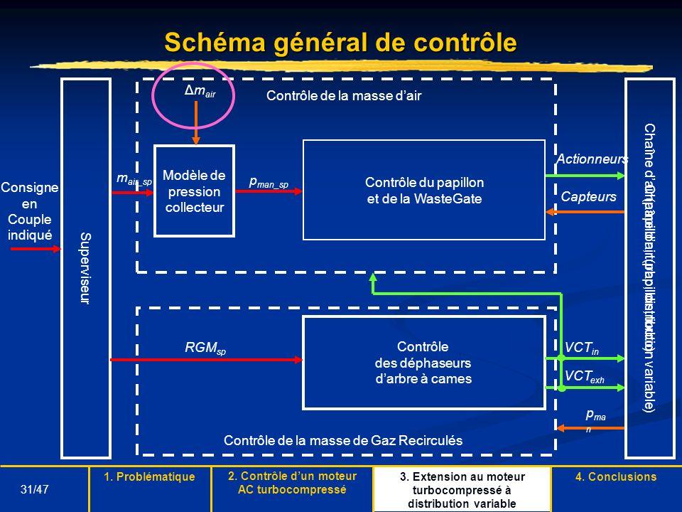 31/47 Schéma général de contrôle m air_sp Superviseur Consigne en Couple indiqué Chaîne dair (papillon, turbo) Contrôle de la masse dair p man_sp Modè