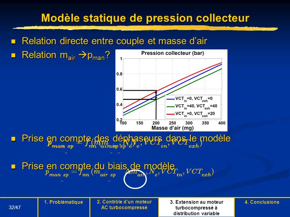 32/47 Modèle statique de pression collecteur Relation directe entre couple et masse dair Relation directe entre couple et masse dair Relation m air p