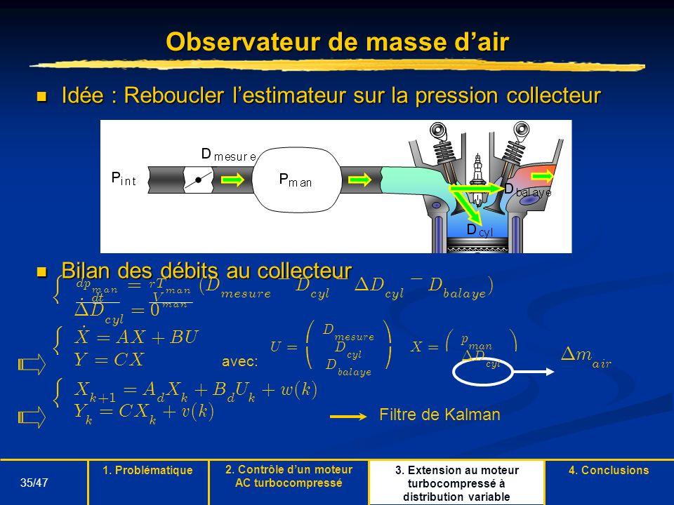 35/47 3. Extension au moteur turbocompressé à distribution variable Observateur de masse dair Idée : Reboucler lestimateur sur la pression collecteur
