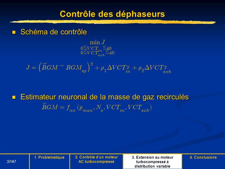 37/47 3. Extension au moteur turbocompressé à distribution variable Contrôle des déphaseurs Schéma de contrôle Schéma de contrôle Estimateur neuronal