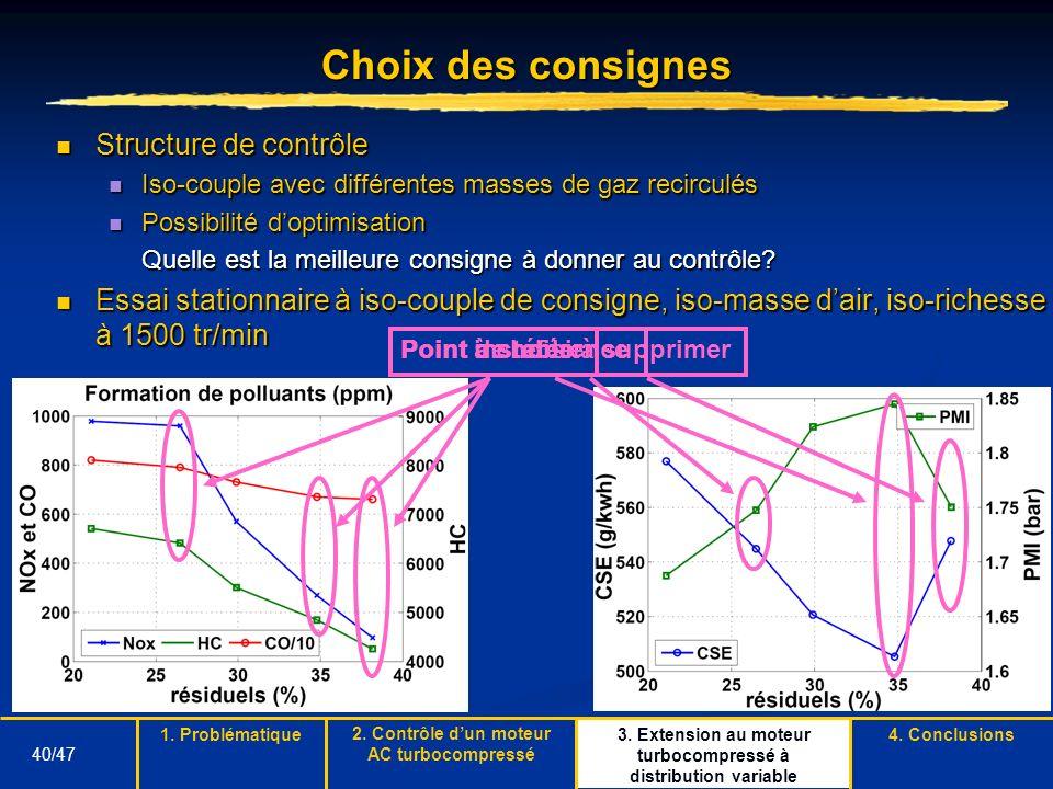 40/47 Point de référence Choix des consignes Structure de contrôle Structure de contrôle Iso-couple avec différentes masses de gaz recirculés Iso-coup