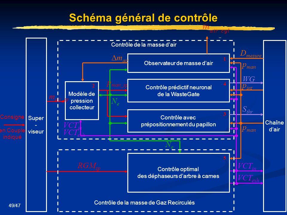 49/47 Schéma général de contrôle Modèle de pression collecteur p man_sp NeNe 2 Contrôle prédictif neuronal de la WasteGate p int p man Contrôle avec p