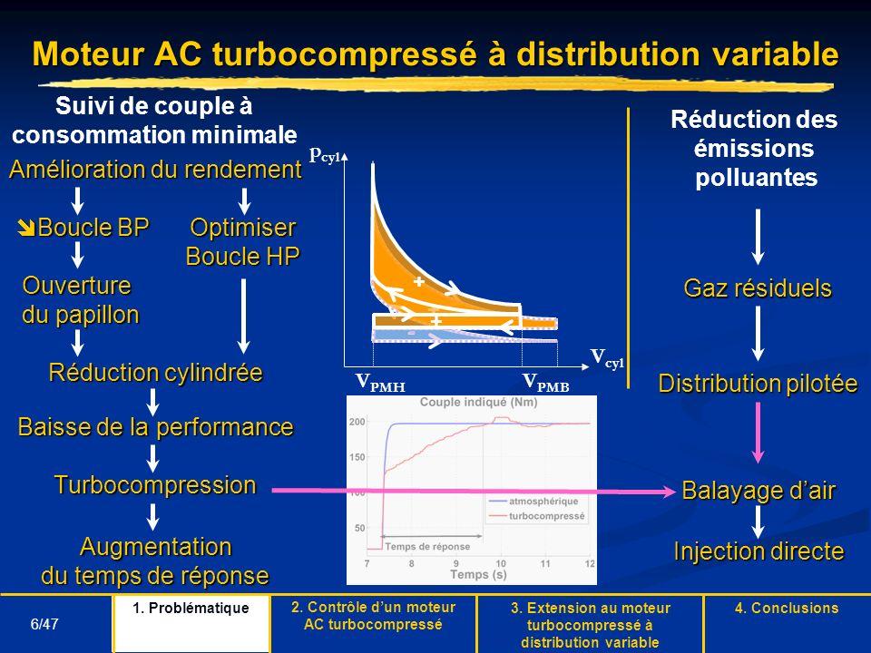 6/47 Moteur AC turbocompressé à distribution variable Amélioration du rendement Boucle BPOptimiser Boucle BPOptimiser Boucle HP Ouverture Ouverture du
