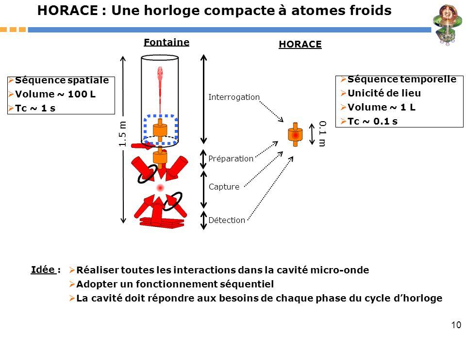 10 HORACE : Une horloge compacte à atomes froids Idée : HORACE Fontaine Interrogation Préparation Capture Détection 1.5 m Séquence spatiale Volume ~ 1