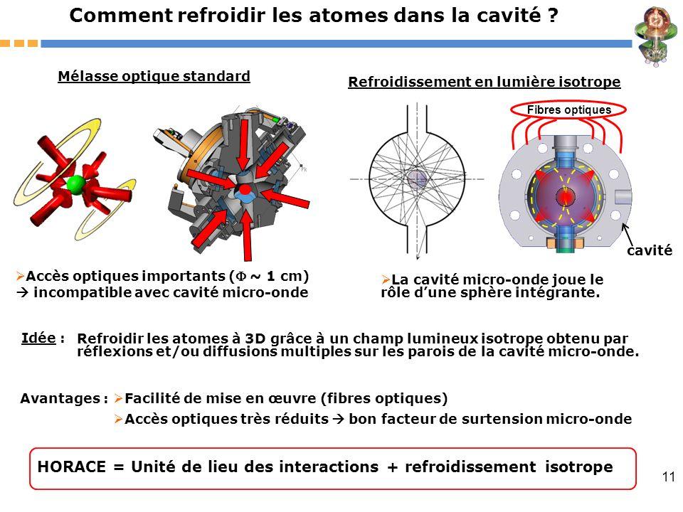 11 Comment refroidir les atomes dans la cavité ? Facilité de mise en œuvre (fibres optiques) Accès optiques très réduits bon facteur de surtension mic
