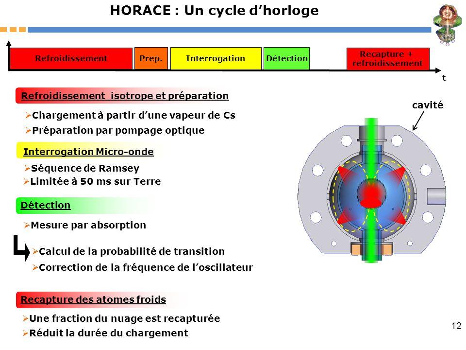 12 t Interrogation Recapture + refroidissement Détection Mesure par absorption Refroidissement Refroidissement isotrope et préparation Chargement à pa
