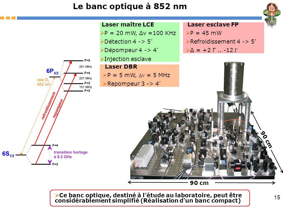 15 90 cm Le banc optique à 852 nm Laser maître LCE P = 20 mW, Δν =100 KHz Détection 4 -> 5 Dépompeur 4 -> 4 Injection esclave Laser esclave FP P = 45