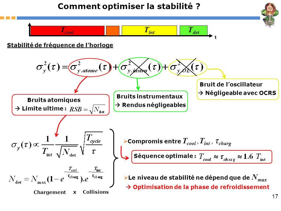 17 Comment optimiser la stabilité ? Stabilité de fréquence de lhorloge Bruit de loscillateur Négligeable avec OCRS Bruits instrumentaux Rendus néglige