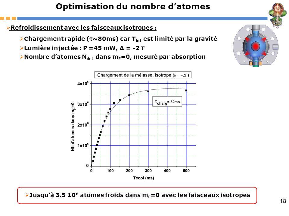 18 Optimisation du nombre datomes Refroidissement avec les faisceaux isotropes : Chargement rapide ( τ ~80ms) car T int est limité par la gravité Lumi