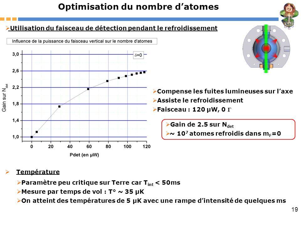 19 Optimisation du nombre datomes Utilisation du faisceau de détection pendant le refroidissement Paramètre peu critique sur Terre car T int < 50ms Me