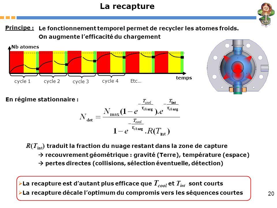 20 La recapture Principe : Le fonctionnement temporel permet de recycler les atomes froids. On augmente lefficacité du chargement Nb atomes temps cycl