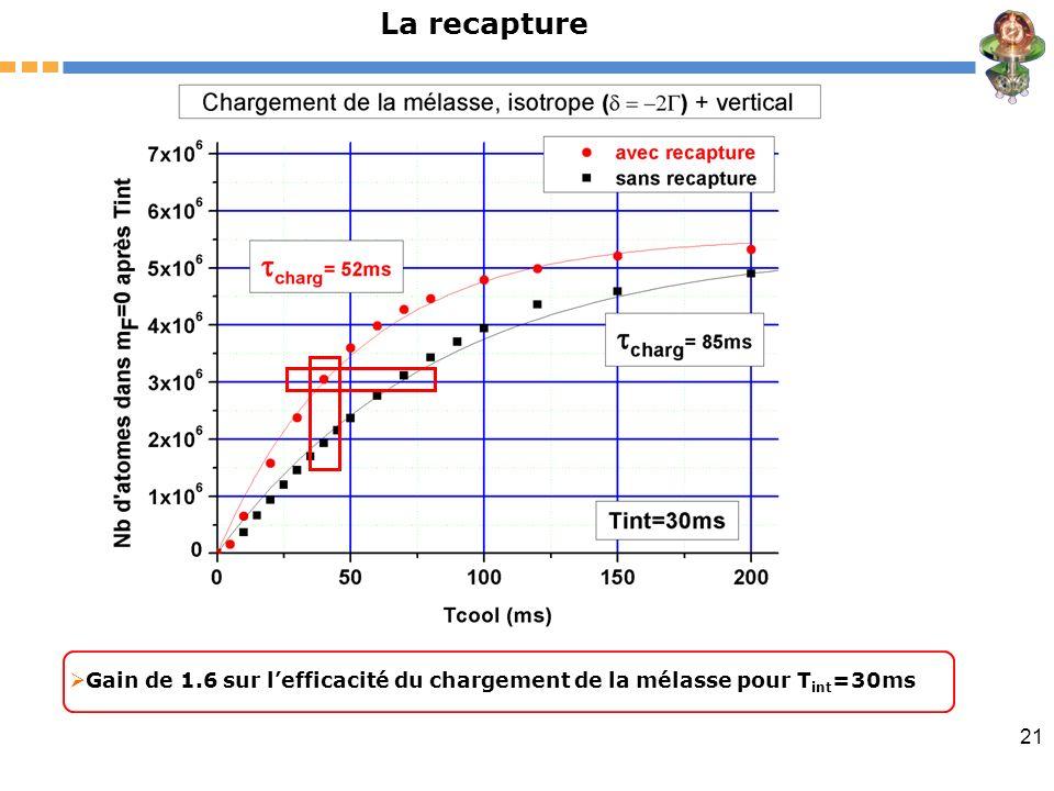 21 La recapture Gain de 1.6 sur lefficacité du chargement de la mélasse pour T int =30ms