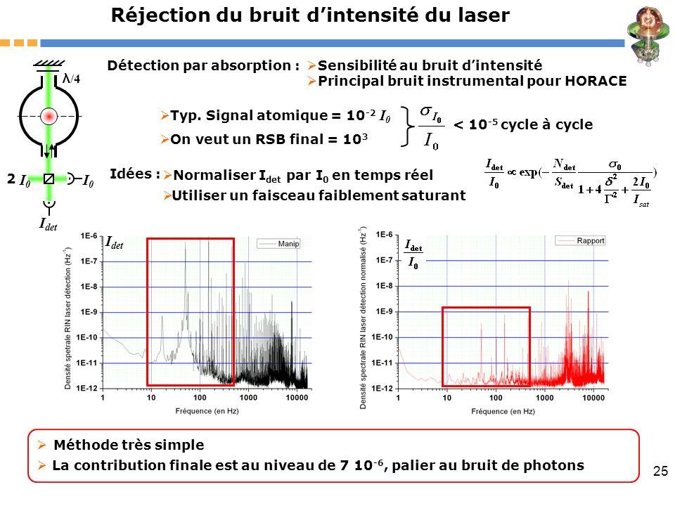 25 Réjection du bruit dintensité du laser Détection par absorption : < 10 -5 cycle à cycle Idées : Normaliser I det par I 0 en temps réel Utiliser un
