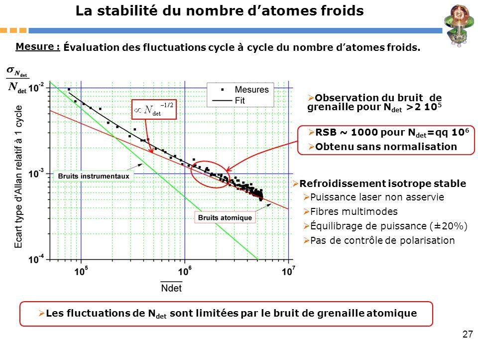 27 La stabilité du nombre datomes froids Mesure : Évaluation des fluctuations cycle à cycle du nombre datomes froids. Les fluctuations de N det sont l