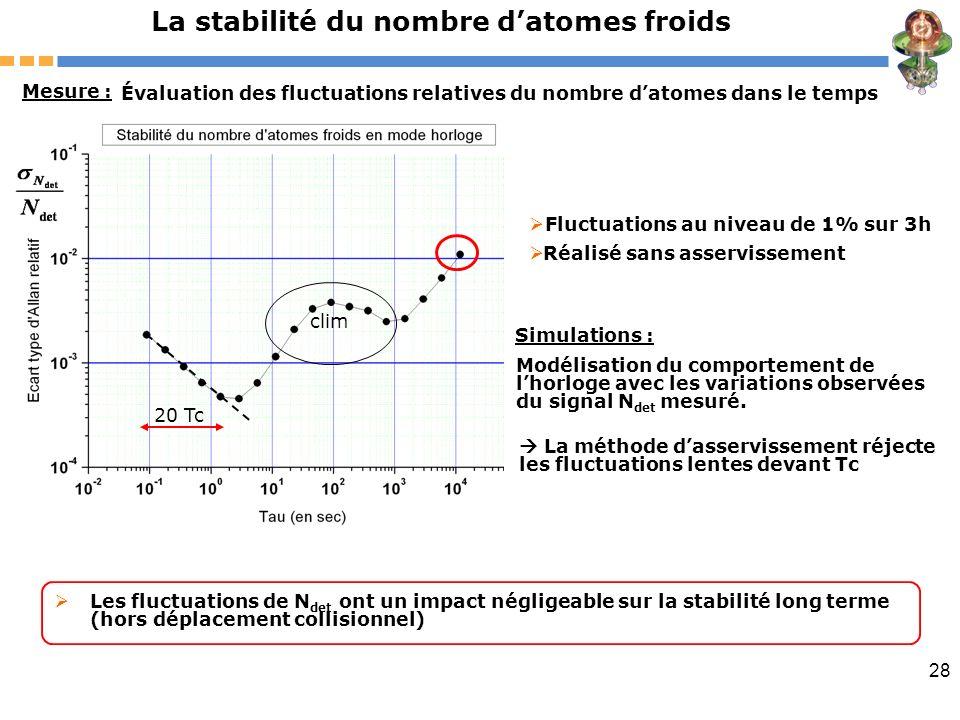 28 La stabilité du nombre datomes froids Mesure : Évaluation des fluctuations relatives du nombre datomes dans le temps clim Fluctuations au niveau de