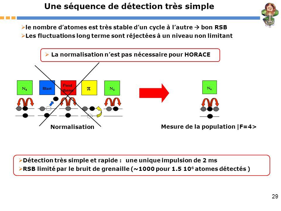 29 Une séquence de détection très simple Détection très simple et rapide : une unique impulsion de 2 ms RSB limité par le bruit de grenaille (~1000 po