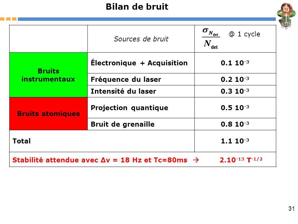 31 Sources de bruit @ 1 cycle Bruits instrumentaux Électronique + Acquisition0.1 10 -3 Fréquence du laser0.2 10 -3 Intensité du laser0.3 10 -3 Bruits