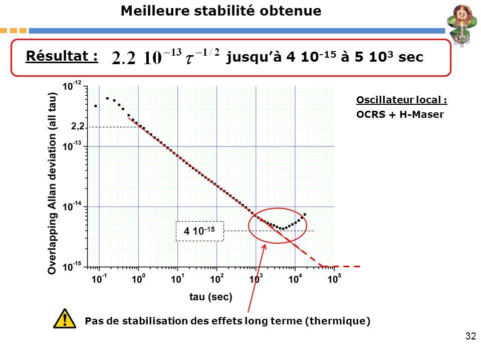 32 Résultat : jusquà 4 10 -15 à 5 10 3 sec Pas de stabilisation des effets long terme (thermique) 4 10 -15 2,2 Meilleure stabilité obtenue Oscillateur