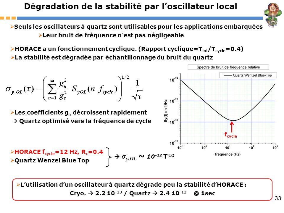 33 Dégradation de la stabilité par loscillateur local Seuls les oscillateurs à quartz sont utilisables pour les applications embarquées Leur bruit de