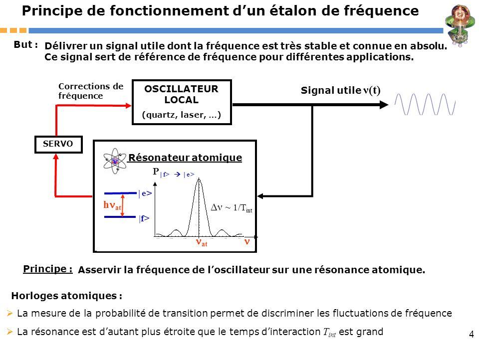 4 La mesure de la probabilité de transition permet de discriminer les fluctuations de fréquence La résonance est dautant plus étroite que le temps din