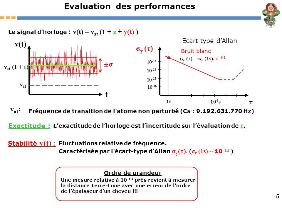 5 Exactitude : Lexactitude de lhorloge est lincertitude sur lévaluation de ε. Le signal dhorloge : ν(t) = ν at (1 + ε + y(t) ) ν at : Fréquence de tra