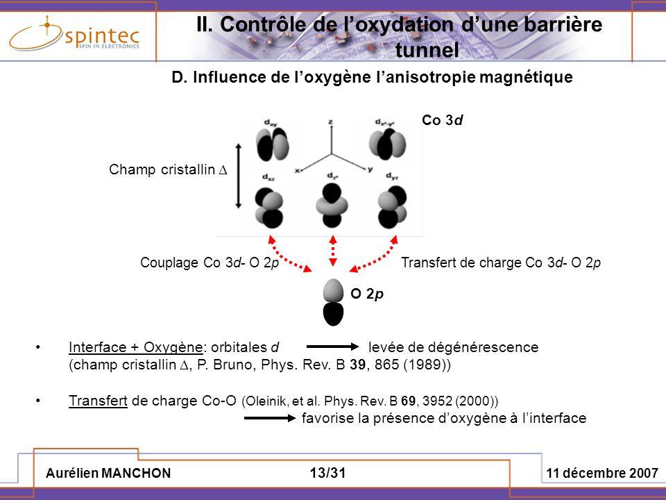 Aurélien MANCHON 11 décembre 2007 13/31 II. Contrôle de loxydation dune barrière tunnel Co 3d O 2p Transfert de charge Co 3d- O 2pCouplage Co 3d- O 2p