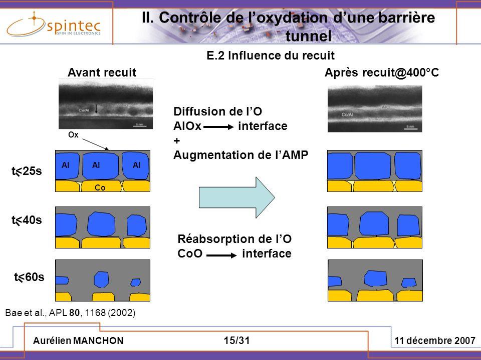 Aurélien MANCHON 11 décembre 2007 15/31 II. Contrôle de loxydation dune barrière tunnel E.2 Influence du recuit Avant recuitAprès recuit@400°C Diffusi