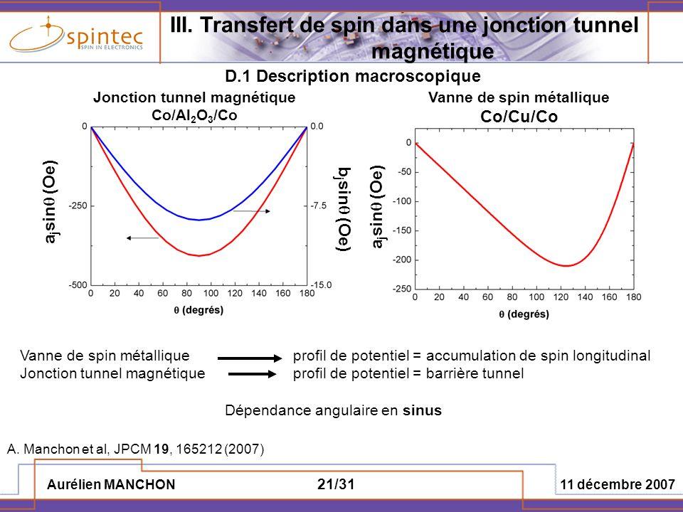 Aurélien MANCHON 11 décembre 2007 21/31 Vanne de spin métalliqueprofil de potentiel = accumulation de spin longitudinal Jonction tunnel magnétiqueprof
