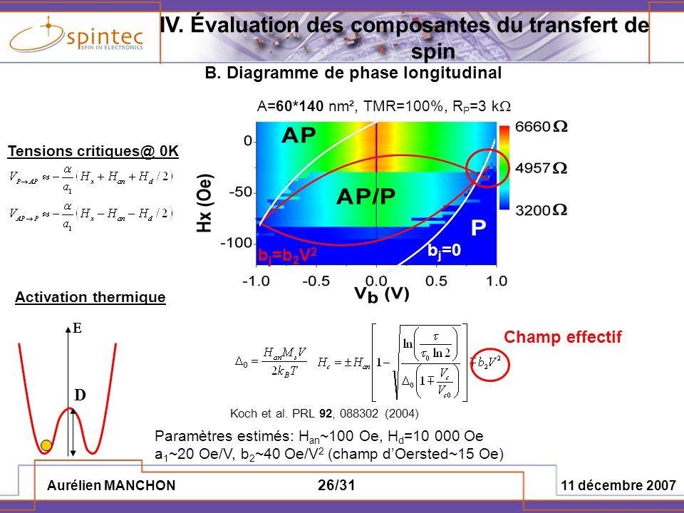Aurélien MANCHON 11 décembre 2007 26/31 b j =b 2 V 2 b j =0 B. Diagramme de phase longitudinal IV. Évaluation des composantes du transfert de spin A=6