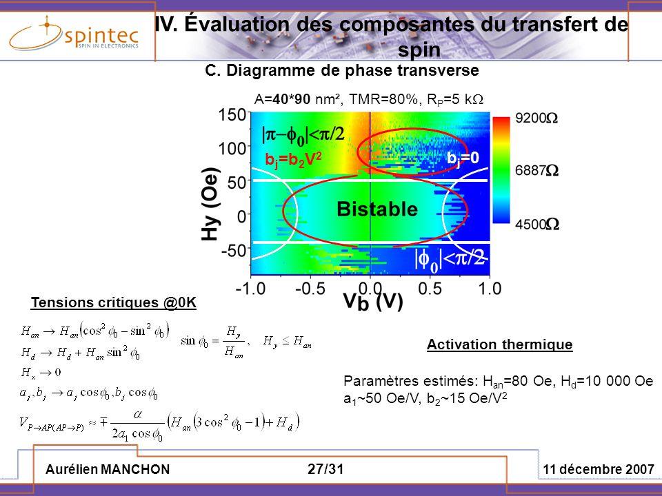 Aurélien MANCHON 11 décembre 2007 27/31 C. Diagramme de phase transverse Tensions critiques @0K IV. Évaluation des composantes du transfert de spin A=