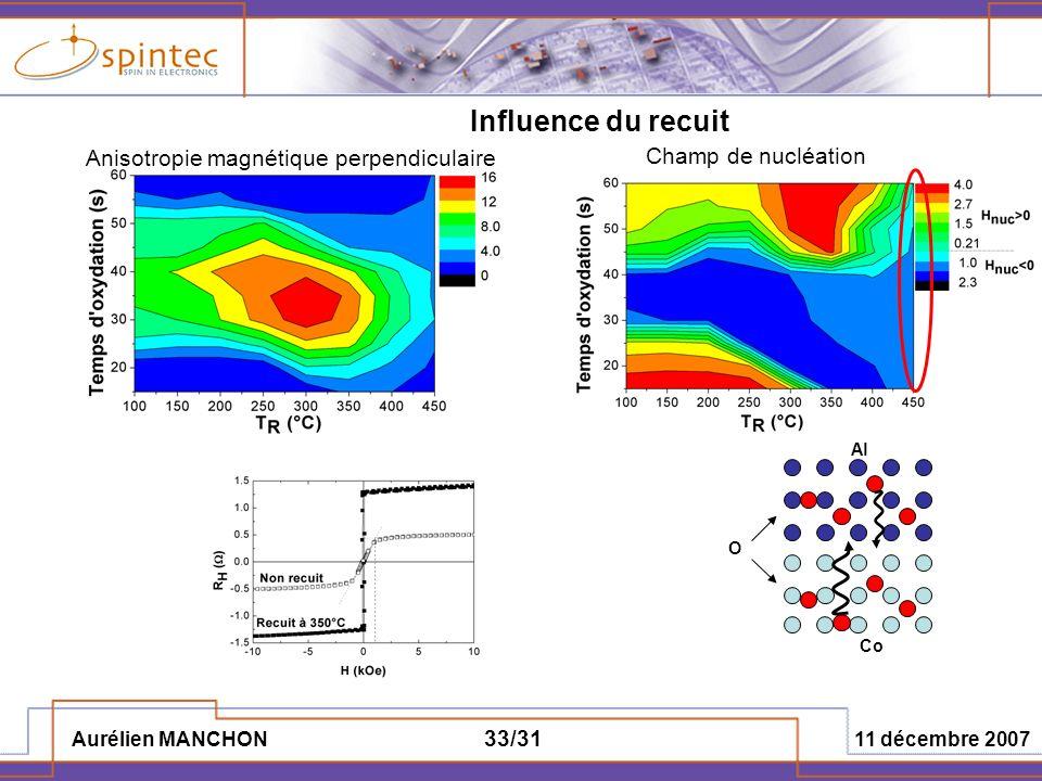Aurélien MANCHON 11 décembre 2007 33/31 Influence du recuit Champ de nucléation Anisotropie magnétique perpendiculaire Al O Co