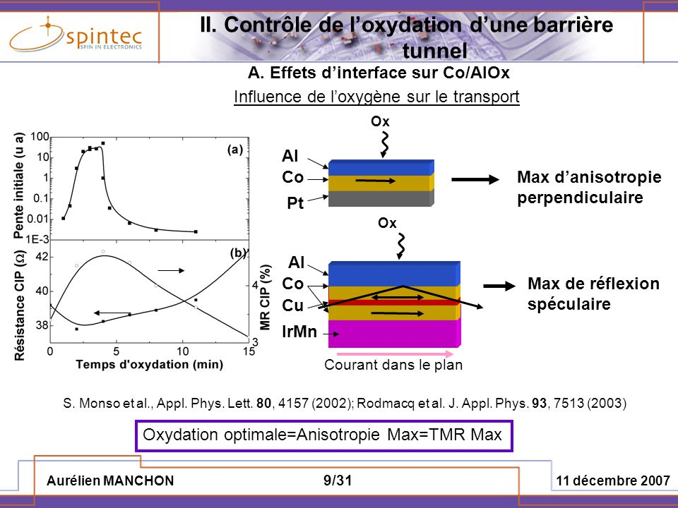 Aurélien MANCHON 11 décembre 2007 30/31 -Analyse de linfluence de loxygène sur létat magnétique de lélectrode ferromagnétique sous-jacente -Rôle prédominant de loxygène sur lanisotropie -Influence du recuit -Détermination des spécificités du transfert de spin dans les JTM -Importance et Origine du terme de champ effectif -Dépendance angulaire -Dépendance en tension -Rôle des impuretés -Observation et quantification du transfert de spin dans les JTM -Réalisation de diagrammes de stabilité longitudinaux et transverses complets -Détermination des lignes critiques -Mesure des deux composantes du transfert de spin V.