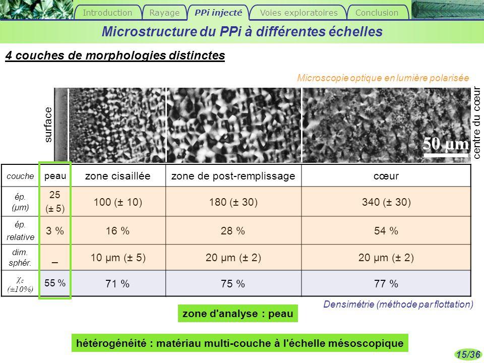 15/36 couche peau zone cisailléezone de post-remplissagecœur ép. (µm) 25 (± 5) 100 (± 10)180 (± 30)340 (± 30) ép. relative 3 %16 %28 %54 % dim. sphér.
